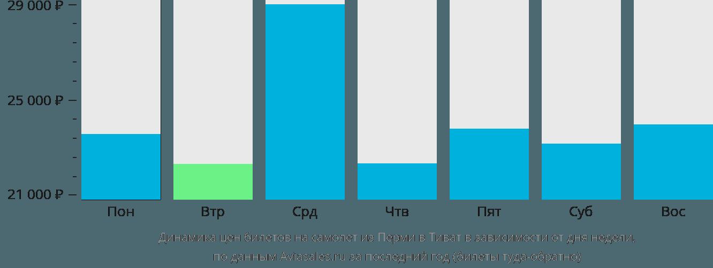 Динамика цен билетов на самолет из Перми в Тиват в зависимости от дня недели