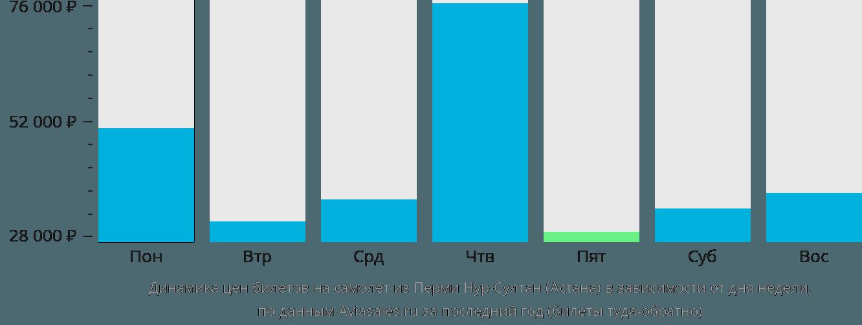 Динамика цен билетов на самолет из Перми Нур-Султан (Астана) в зависимости от дня недели
