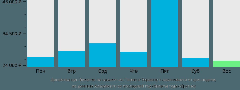 Динамика цен билетов на самолёт из Перми в Украину в зависимости от дня недели