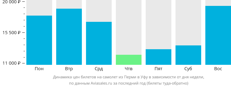 Динамика цен билетов на самолет из Перми в Уфу в зависимости от дня недели