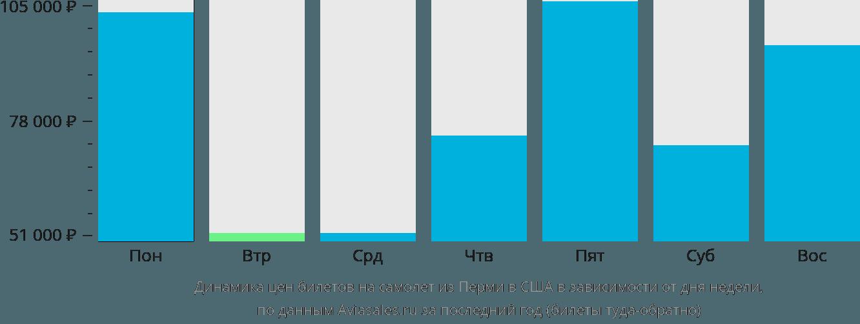 Динамика цен билетов на самолет из Перми в США в зависимости от дня недели