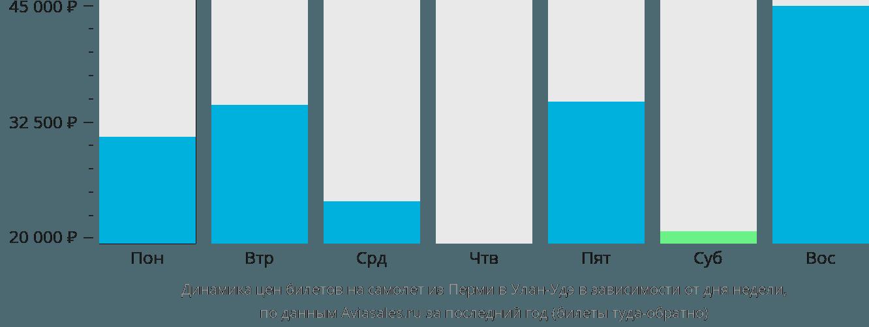 Динамика цен билетов на самолет из Перми в Улан-Удэ в зависимости от дня недели