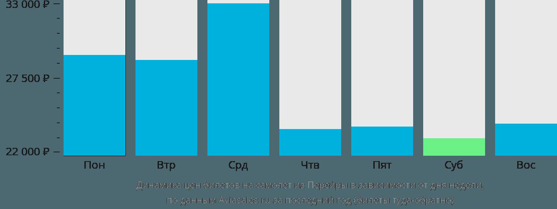 Динамика цен билетов на самолет из Перейры в зависимости от дня недели