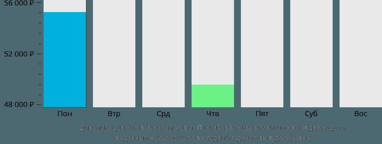 Динамика цен билетов на самолет из Пенанга в Москву в зависимости от дня недели