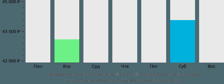 Динамика цен билетов на самолет из Пенанга в Париж в зависимости от дня недели
