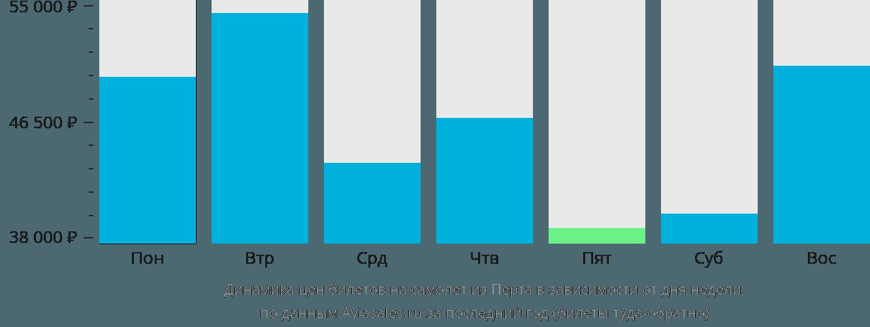 Динамика цен билетов на самолет из Перта в зависимости от дня недели