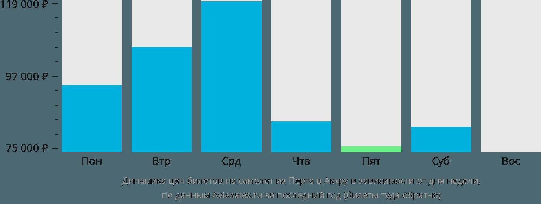 Динамика цен билетов на самолет из Перта в Аккру в зависимости от дня недели