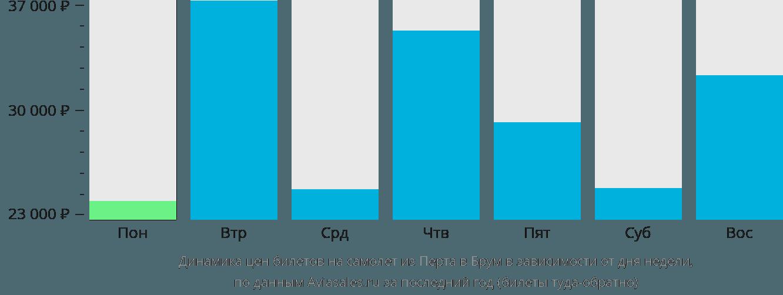 Динамика цен билетов на самолет из Перта в Брум в зависимости от дня недели