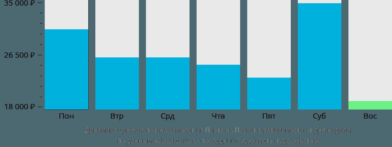 Динамика цен билетов на самолет из Перта на Пхукет в зависимости от дня недели