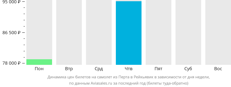 Динамика цен билетов на самолет из Перта в Рейкьявик в зависимости от дня недели
