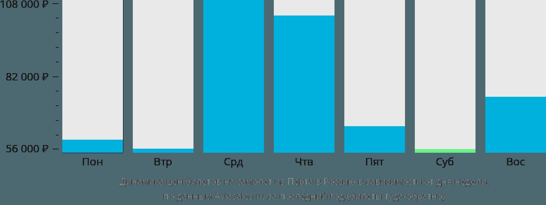 Динамика цен билетов на самолет из Перта в Россию в зависимости от дня недели