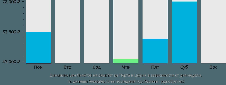 Динамика цен билетов на самолет из Перта в Цюрих в зависимости от дня недели