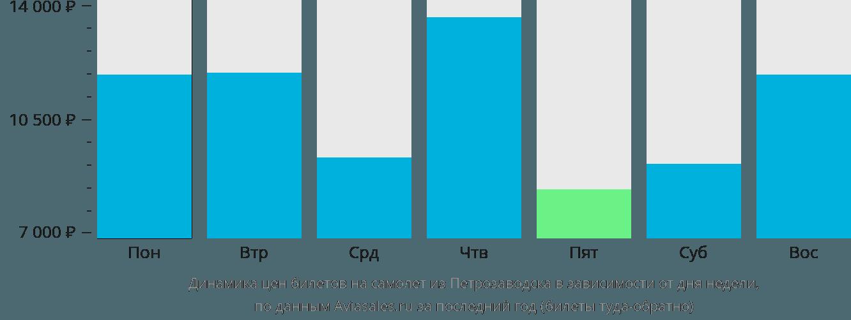 Динамика цен билетов на самолет из Петрозаводска в зависимости от дня недели