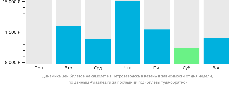 Динамика цен билетов на самолёт из Петрозаводска в Казань в зависимости от дня недели