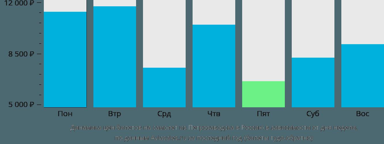 Динамика цен билетов на самолет из Петрозаводска в Россию в зависимости от дня недели