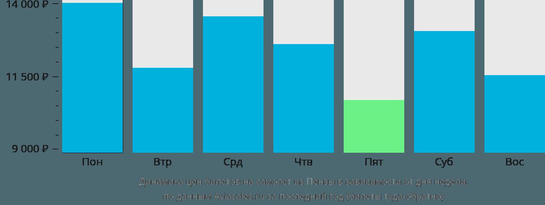 Динамика цен билетов на самолет из Пензы в зависимости от дня недели