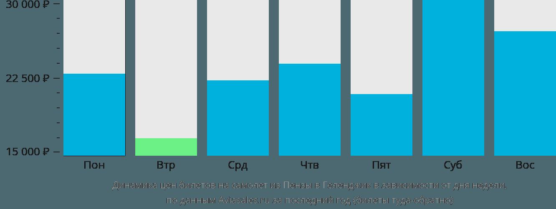 Динамика цен билетов на самолет из Пензы в Геленджик в зависимости от дня недели