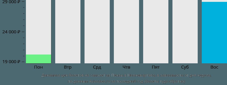 Динамика цен билетов на самолёт из Пензы в Нижневартовск в зависимости от дня недели