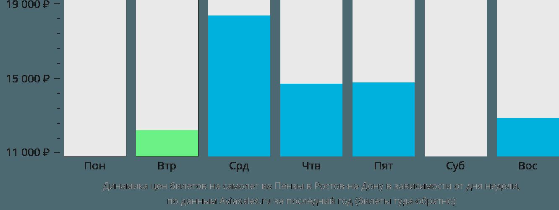Динамика цен билетов на самолет из Пензы в Ростов-на-Дону в зависимости от дня недели