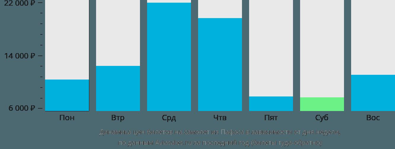 Динамика цен билетов на самолет из Пафоса в зависимости от дня недели