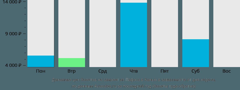Динамика цен билетов на самолет из Пафоса в Ханью в зависимости от дня недели