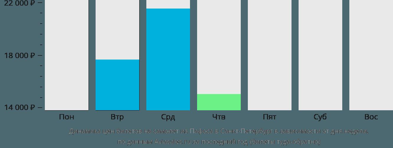 Динамика цен билетов на самолет из Пафоса в Санкт-Петербург в зависимости от дня недели