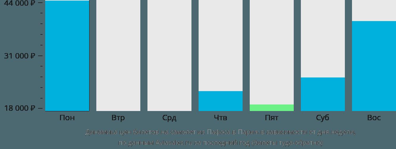 Динамика цен билетов на самолет из Пафоса в Париж в зависимости от дня недели