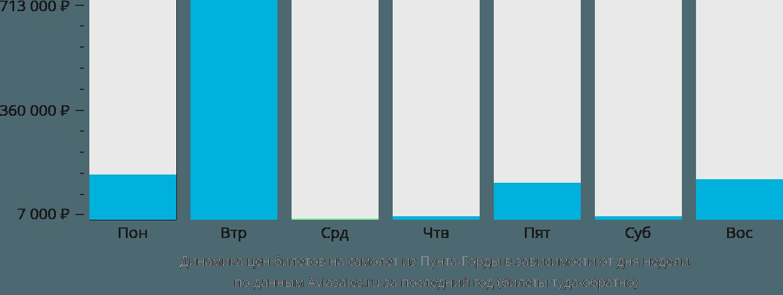 Динамика цен билетов на самолёт из Пунта-Горды в зависимости от дня недели