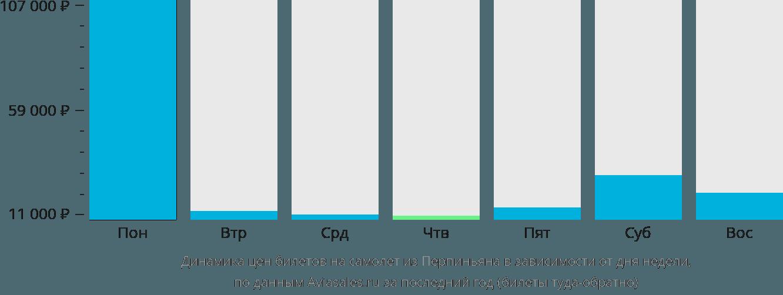 Динамика цен билетов на самолет из Перпиньяна в зависимости от дня недели