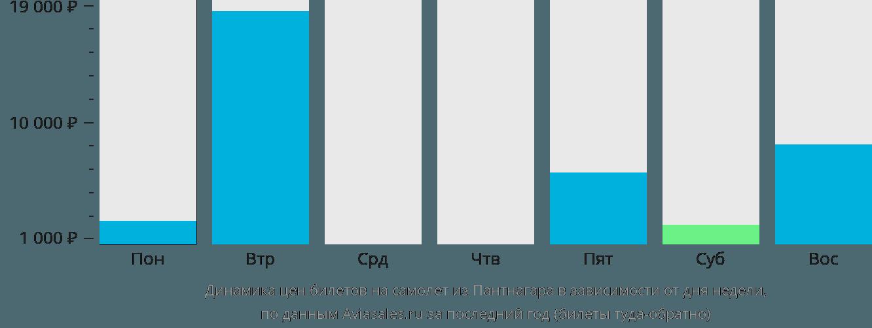Динамика цен билетов на самолёт из Пантнагара в зависимости от дня недели