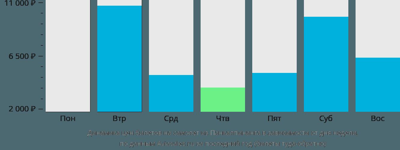 Динамика цен билетов на самолет из Панкалпинанга в зависимости от дня недели