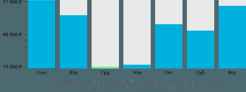 Динамика цен билетов на самолет из Порта-Харкорта в зависимости от дня недели