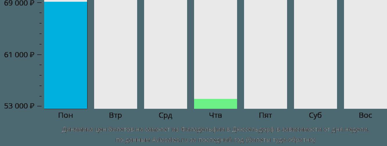 Динамика цен билетов на самолет из Филадельфии в Дюссельдорф в зависимости от дня недели