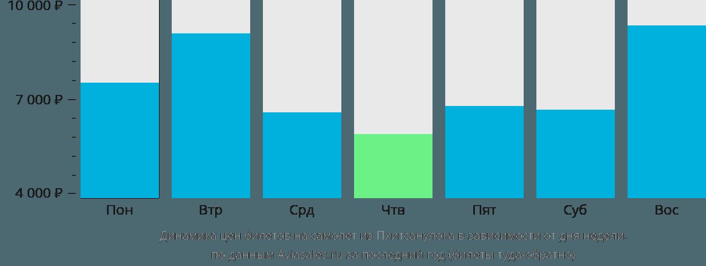 Динамика цен билетов на самолет из Пхитсанулока в зависимости от дня недели