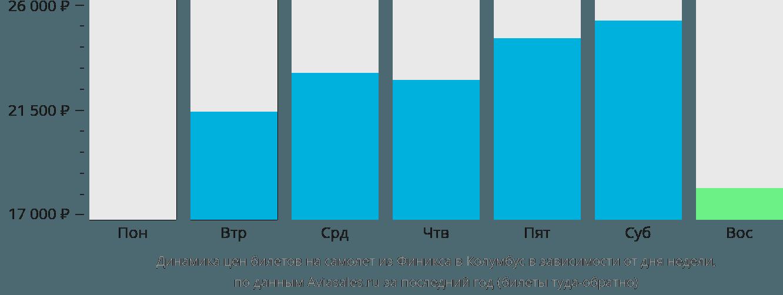 Динамика цен билетов на самолёт из Финикса в Колумбус в зависимости от дня недели