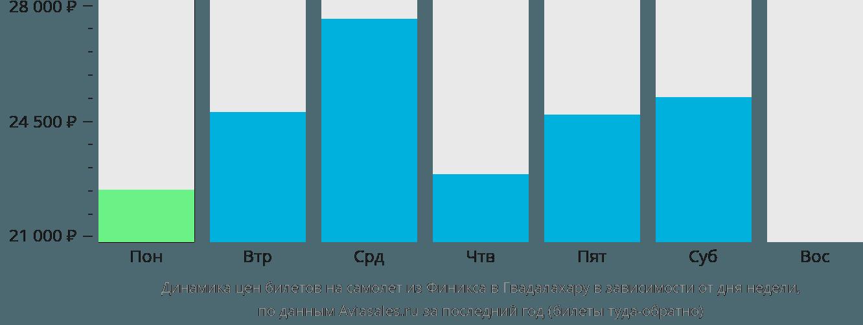 Динамика цен билетов на самолет из Финикса в Гвадалахару в зависимости от дня недели