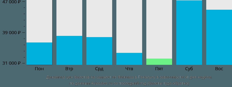 Динамика цен билетов на самолет из Финикса в Гонолулу в зависимости от дня недели