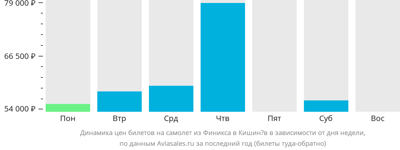 Динамика цен билетов на самолет из Финикса в Кишинёв в зависимости от дня недели