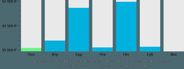 Динамика цен билетов на самолет из Финикса в Каилуа-Кона в зависимости от дня недели