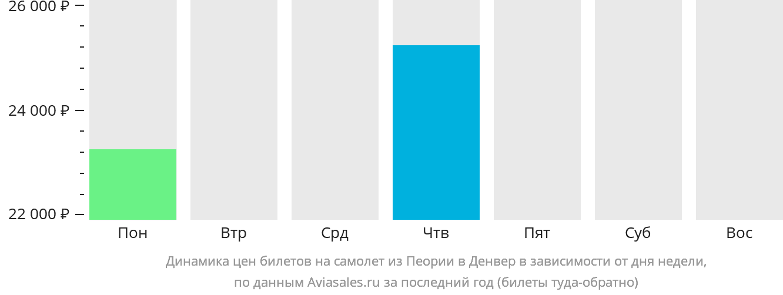 Динамика цен билетов на самолет из Пеории в Денвер в зависимости от дня недели
