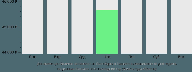 Динамика цен билетов на самолет из Питтсбурга в Ташкент в зависимости от дня недели