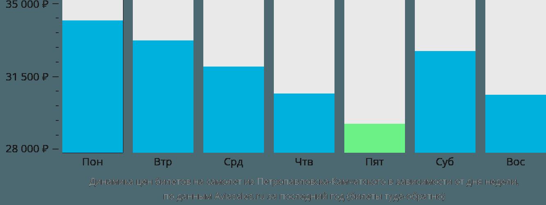 Динамика цен билетов на самолет из Петропавловска-Камчатского в зависимости от дня недели