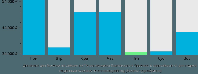Динамика цен билетов на самолёт из Петропавловска-Камчатского в Армению в зависимости от дня недели