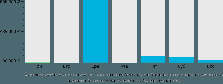 Динамика цен билетов на самолет из Петропавловска-Камчатского в Анкоридж в зависимости от дня недели