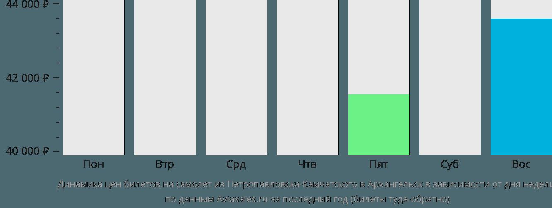 Динамика цен билетов на самолет из Петропавловска-Камчатского в Архангельск в зависимости от дня недели
