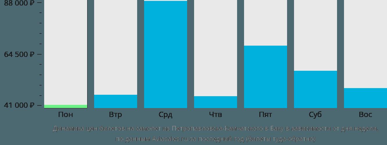 Динамика цен билетов на самолет из Петропавловска-Камчатского в Баку в зависимости от дня недели