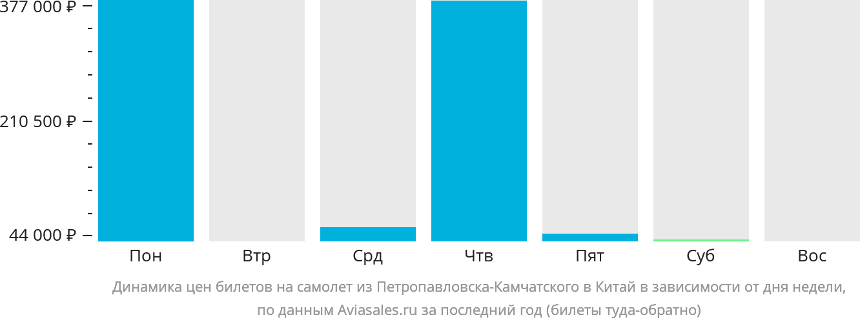 Динамика цен билетов на самолет из Петропавловска-Камчатского в Китай в зависимости от дня недели
