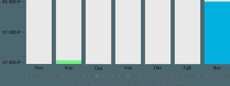 Динамика цен билетов на самолет из Петропавловска-Камчатского в Чебоксары в зависимости от дня недели