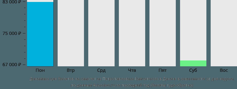 Динамика цен билетов на самолет из Петропавловска-Камчатского в Дананг в зависимости от дня недели