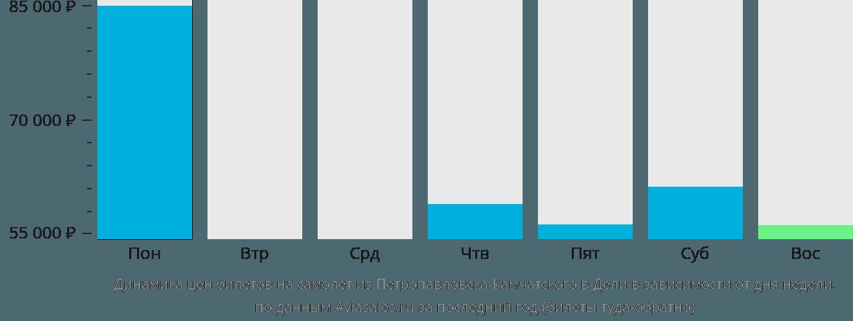 Динамика цен билетов на самолет из Петропавловска-Камчатского в Дели в зависимости от дня недели